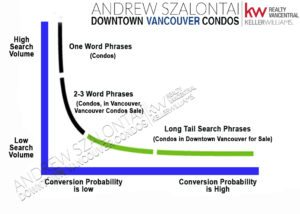 Condos in Downtown Vancouver for Sale Short Tail Keywords vs Long Tail keywords