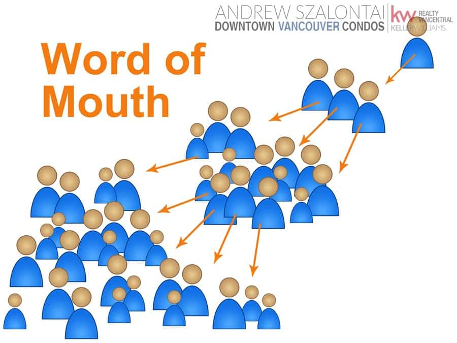 word of mouth marketing, real estate lead generation